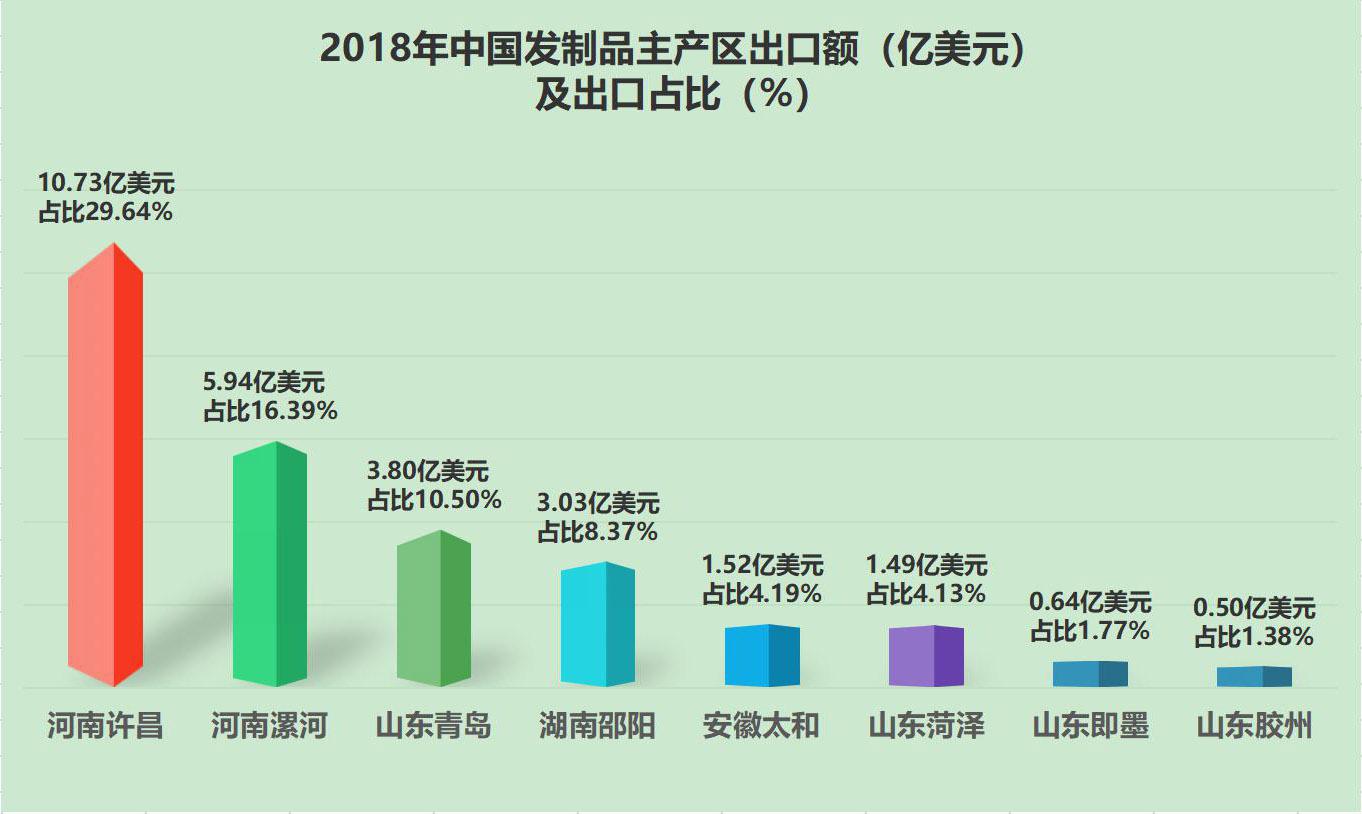 重磅!2018年中国发制品进出口总额约为